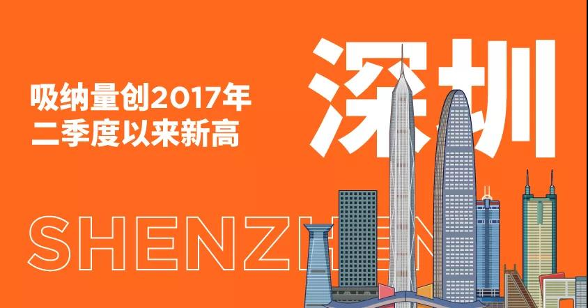 戴德梁行发布2021年第二季度一线城市写字楼租赁数据,深圳写字楼吸纳量创2017年二季度以来新高